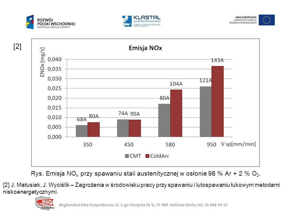 [2] Rys. Emisja NOx przy spawaniu stali austenitycznej w osłonie 98 % Ar + 2 % O2.